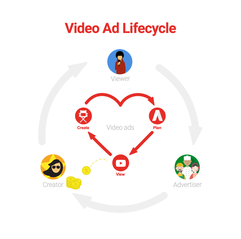 Video ad lifecycle